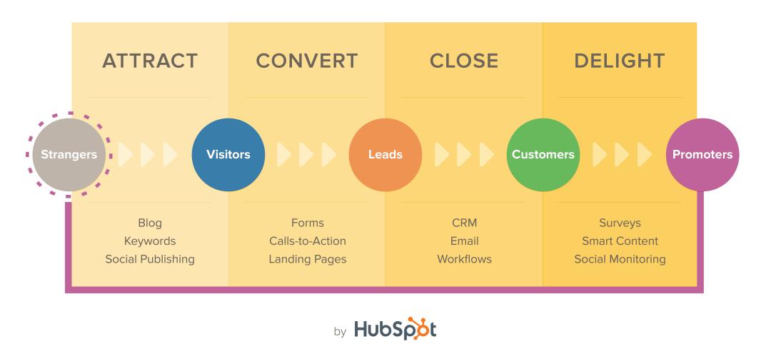 Memahami Inbound Marketing 2