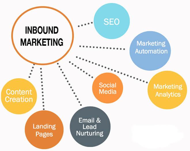 Memahami Inbound Marketing 3